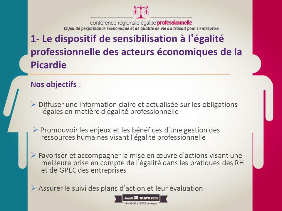 1- Le dispositif de sensibilisation à l'égalité professionnelle des acteurs économiques de la Picardie Nos objectifs :  Diffuser une information clai