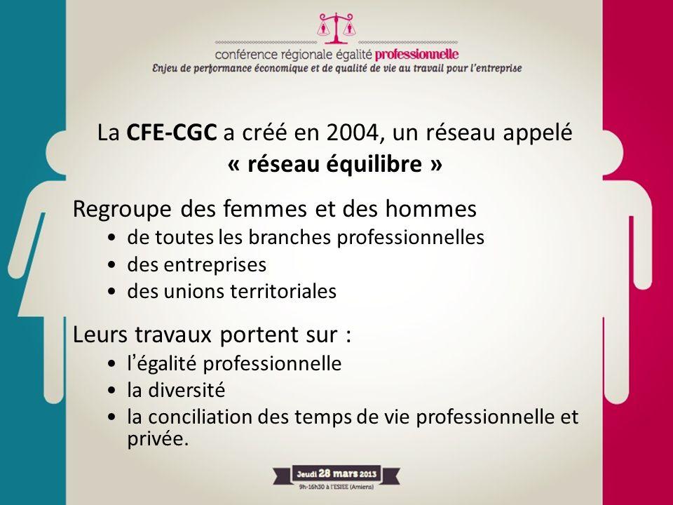 La CFE-CGC a créé en 2004, un réseau appelé « réseau équilibre » Regroupe des femmes et des hommes de toutes les branches professionnelles des entrepr