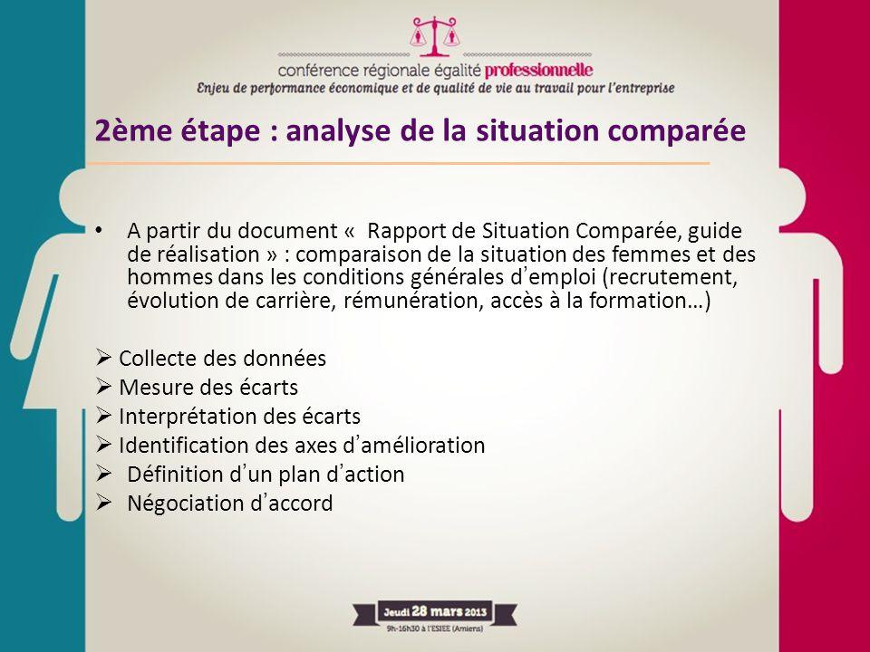 2ème étape : analyse de la situation comparée A partir du document « Rapport de Situation Comparée, guide de réalisation » : comparaison de la situati