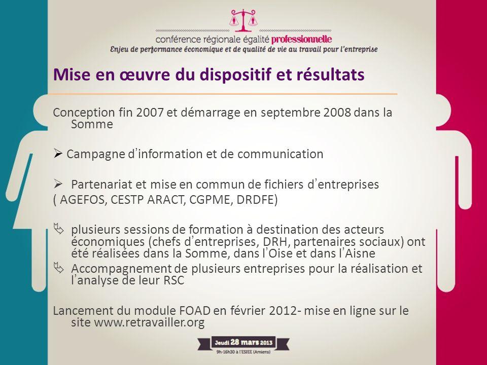Mise en œuvre du dispositif et résultats Conception fin 2007 et démarrage en septembre 2008 dans la Somme  Campagne d'information et de communication