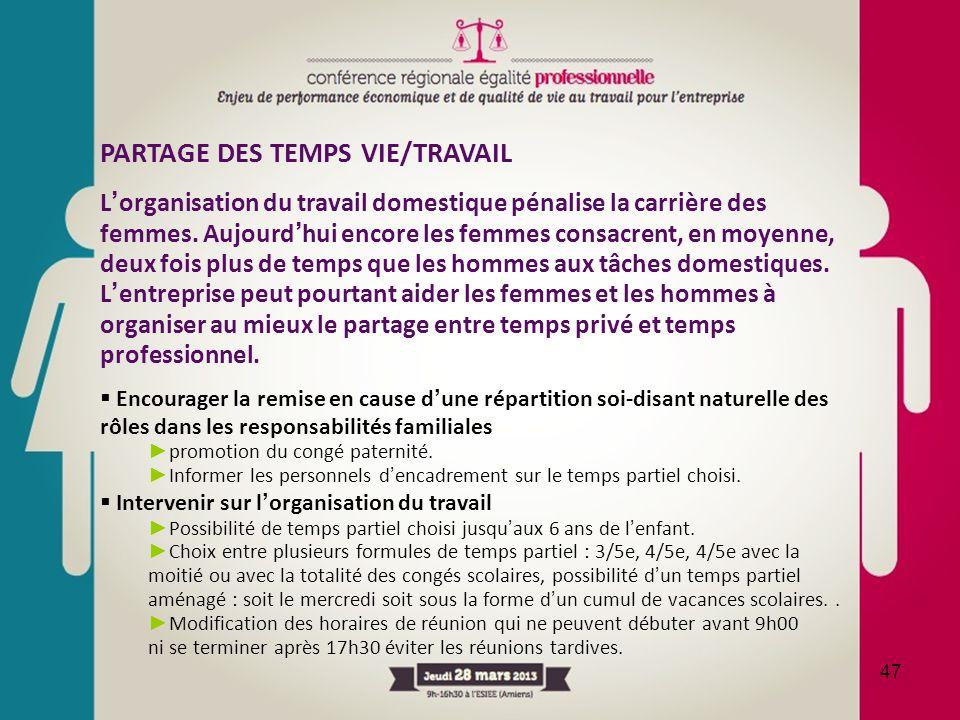 PARTAGE DES TEMPS VIE/TRAVAIL L'organisation du travail domestique pénalise la carrière des femmes. Aujourd'hui encore les femmes consacrent, en moyen