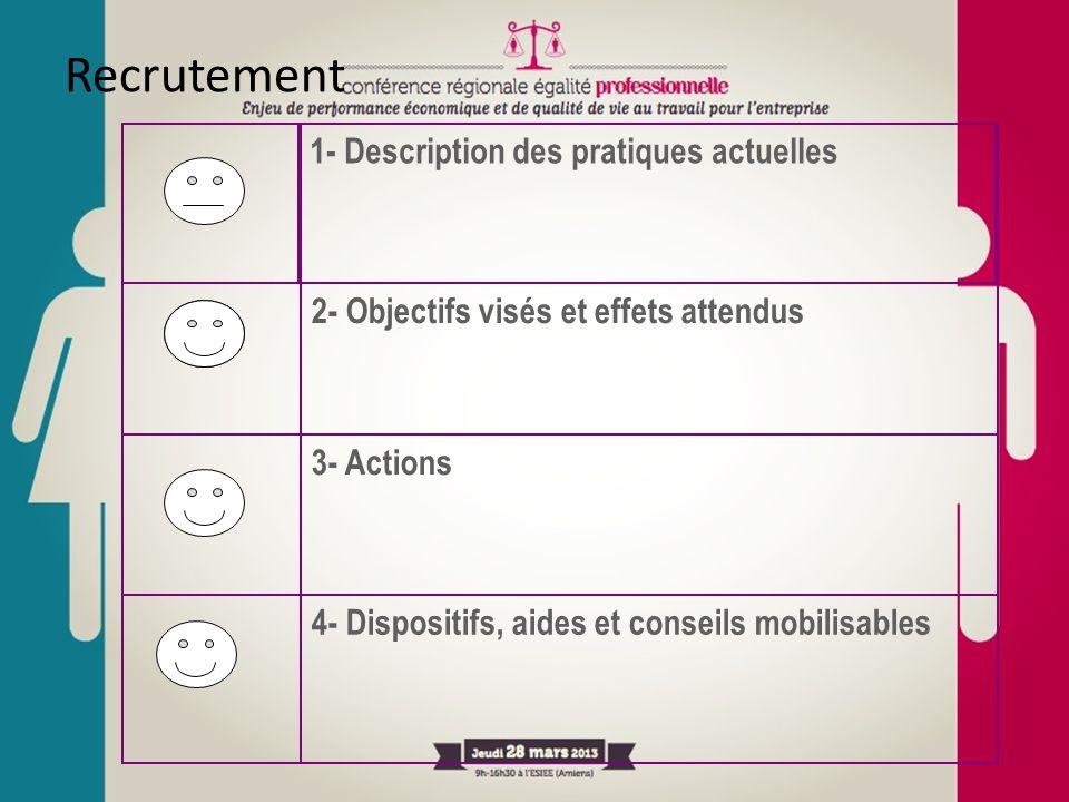 Recrutement 4- Dispositifs, aides et conseils mobilisables 3- Actions 2- Objectifs visés et effets attendus 1- Description des pratiques actuelles