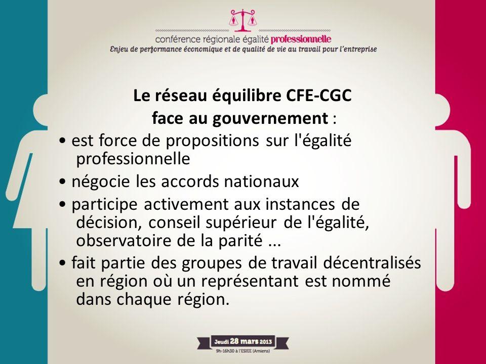 Le réseau équilibre CFE-CGC face au gouvernement : est force de propositions sur l'égalité professionnelle négocie les accords nationaux participe act
