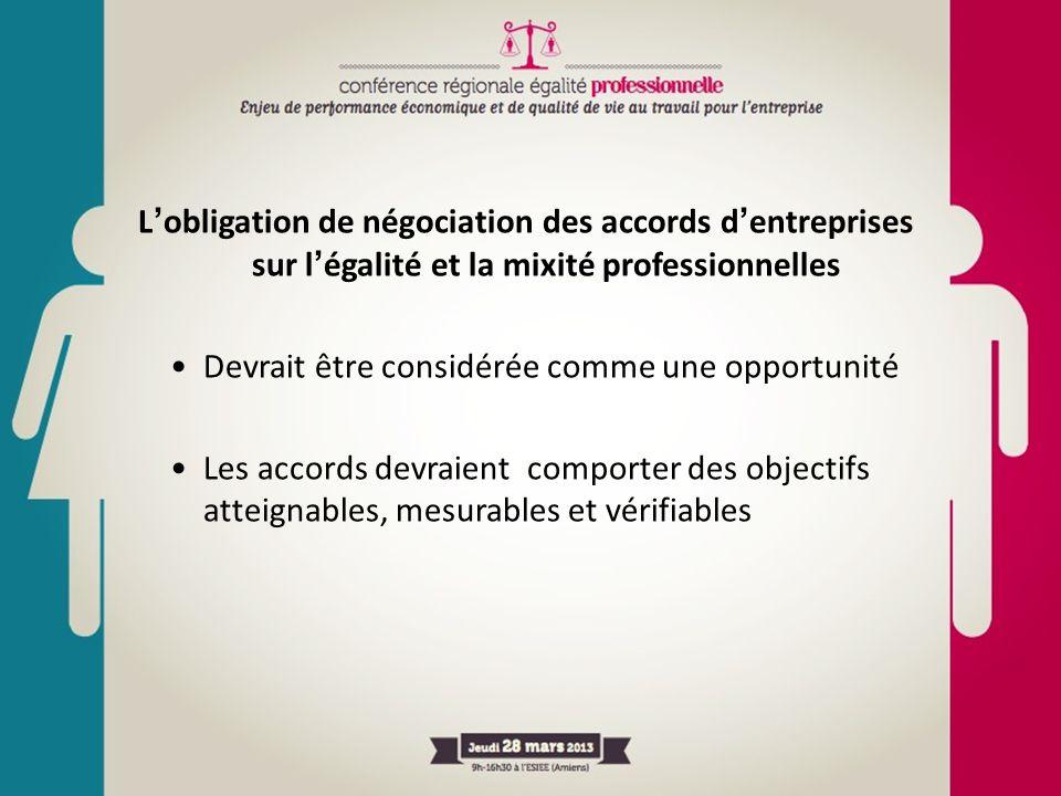 L'obligation de négociation des accords d'entreprises sur l'égalité et la mixité professionnelles Devrait être considérée comme une opportunité Les ac