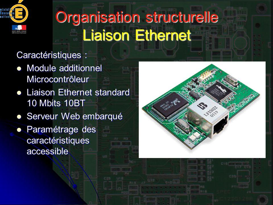 Organisation structurelle Liaison Ethernet Caractéristiques : Module additionnel Microcontrôleur Module additionnel Microcontrôleur Liaison Ethernet s