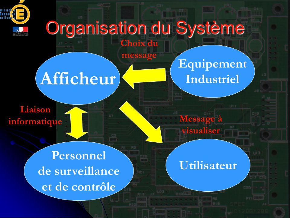 Organisation du Système Afficheur Equipement Industriel Utilisateur Personnel de surveillance et de contrôle Liaison informatique Message à visualiser