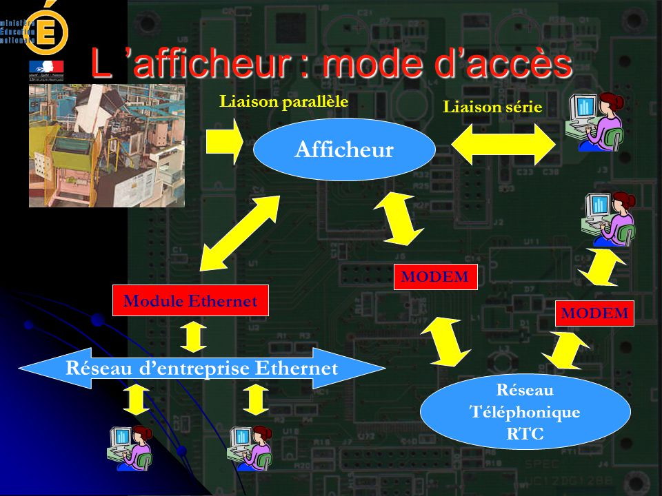 L 'afficheur : mode d'accès Afficheur Liaison parallèle Module Ethernet Réseau d'entreprise Ethernet Liaison série Réseau Téléphonique RTC MODEM
