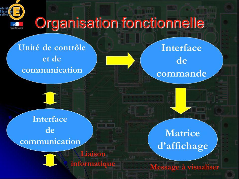 Organisation fonctionnelle Interface de commande Matrice d'affichage Unité de contrôle et de communication Liaison informatique Message à visualiser I