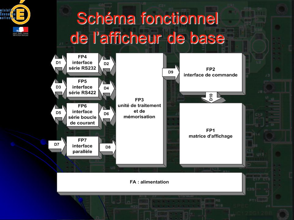 FP1 : matrice d'affichage L'affichage est assuré par des afficheurs de 50 mm constitués par une matrice de 5 par 7.