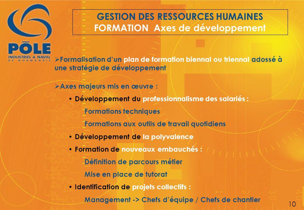 GESTION DES RESSOURCES HUMAINES FORMATION Axes de développement  Formalisation d'un plan de formation biennal ou triennal adossé à une stratégie de d