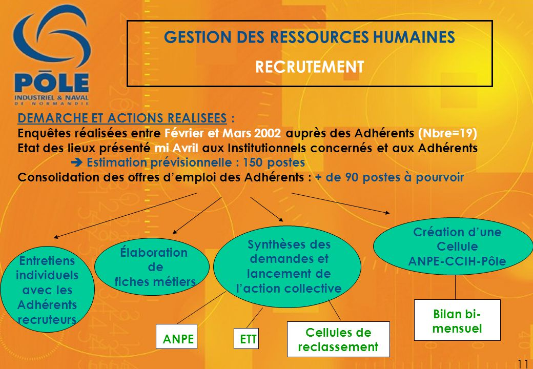 GESTION DES RESSOURCES HUMAINES RECRUTEMENT 11 DEMARCHE ET ACTIONS REALISEES : Enquêtes réalisées entre Février et Mars 2002 auprès des Adhérents (Nbr
