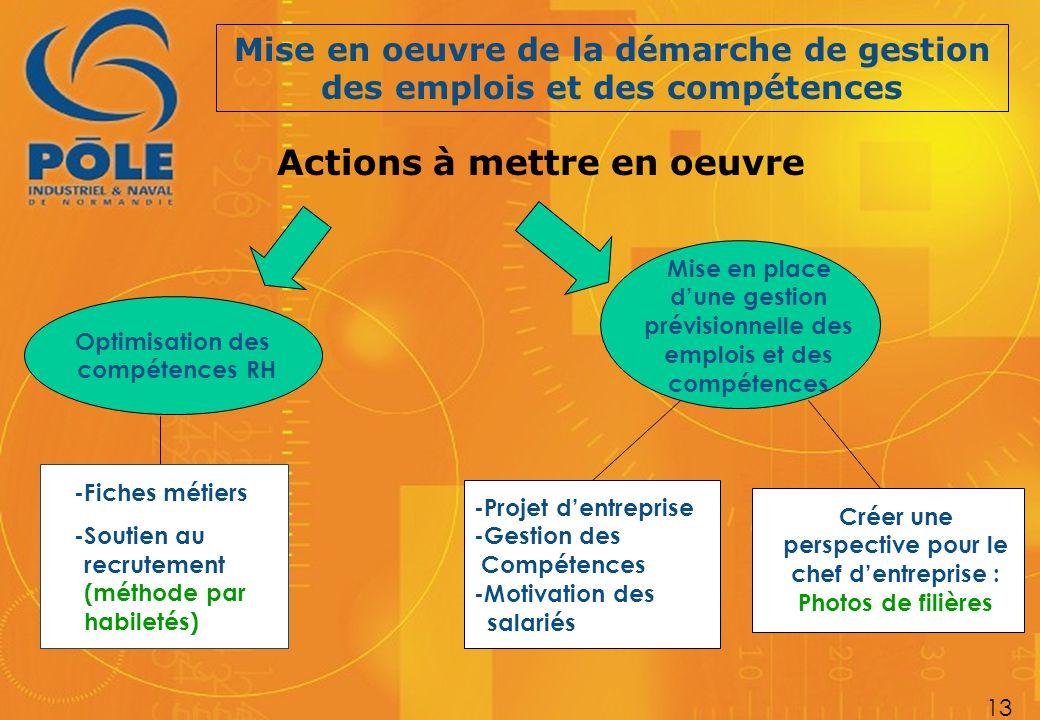 Mise en oeuvre de la démarche de gestion des emplois et des compétences 13 Actions à mettre en oeuvre -Fiches métiers -Soutien au recrutement (méthode