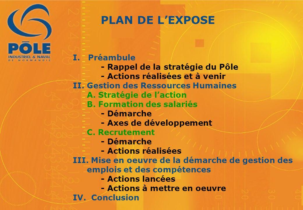 PLAN DE L'EXPOSE I. Préambule - Rappel de la stratégie du Pôle - Actions réalisées et à venir II. Gestion des Ressources Humaines A. Stratégie de l'ac