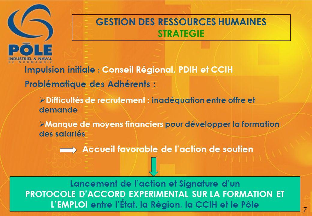 GESTION DES RESSOURCES HUMAINES STRATEGIE 7 Impulsion initiale : Conseil Régional, PDIH et CCIH Lancement de l'action et Signature d'un PROTOCOLE D'AC