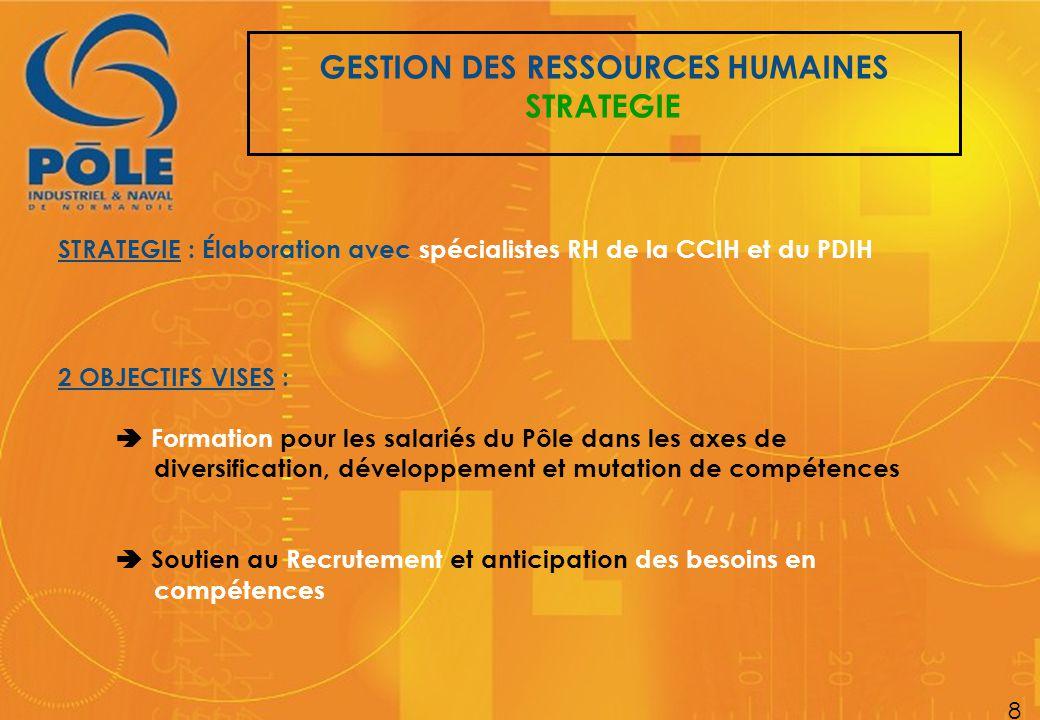 GESTION DES RESSOURCES HUMAINES STRATEGIE 8 2 OBJECTIFS VISES :  Formation pour les salariés du Pôle dans les axes de diversification, développement