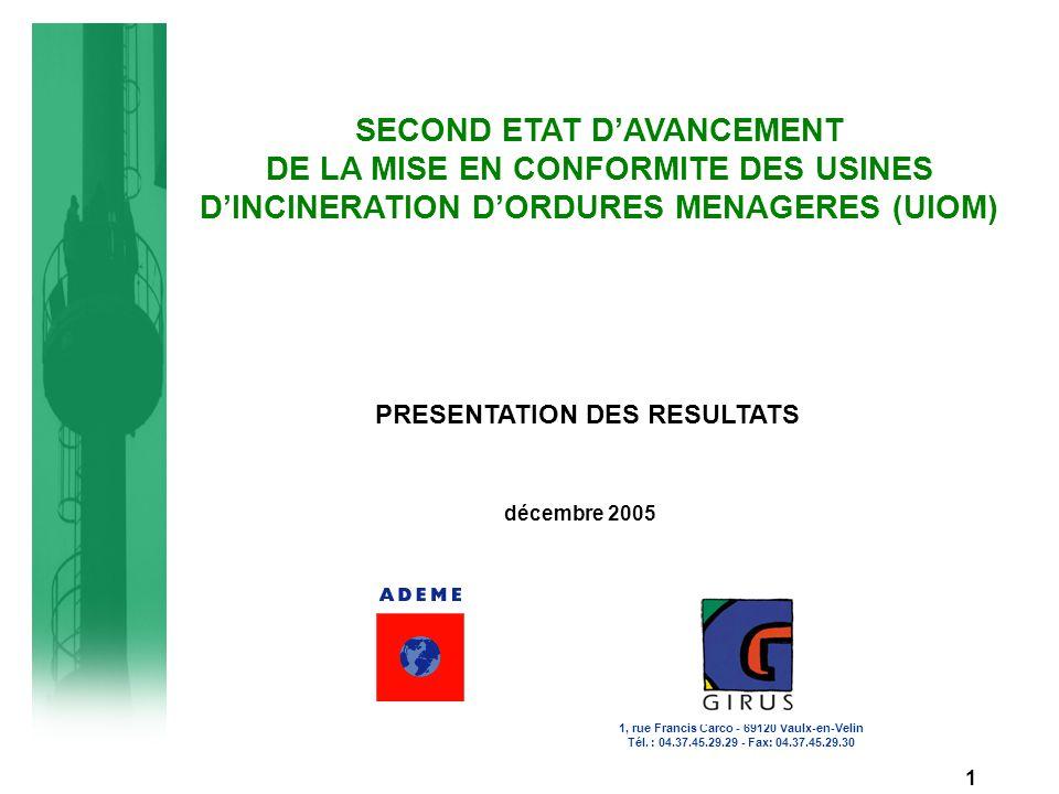 PREAMBULE Les motivations de l'ADEME Disposer de connaissances actualisées sur les unités de traitement de déchets Poursuivre les travaux réalisés dans le cadre du premier bilan technico-économique des études de mise en conformité des UIOM (situation au 30/06/03) Les objectifs de l'étude : Etablir un nouvel état du parc des UIOM au 30 juin 2005 Réaliser un 2nd état d'avancement de la mise en conformité des UIOM par rapport aux exigences de l'arrêté du 20/09/02 : Connaître les choix techniques définitifs de mise en conformité Appréhender l'état d'avancement des travaux Observer les solutions alternatives de traitement 2