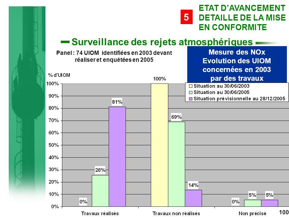 Mesure des NOx Evolution des UIOM concernées en 2003 par des travaux Panel : 74 UIOM identifiées en 2003 devant réaliser et enquêtées en 2005 100 ETAT D'AVANCEMENT DETAILLE DE LA MISE EN CONFORMITE 5 Surveillance des rejets atmosphériques