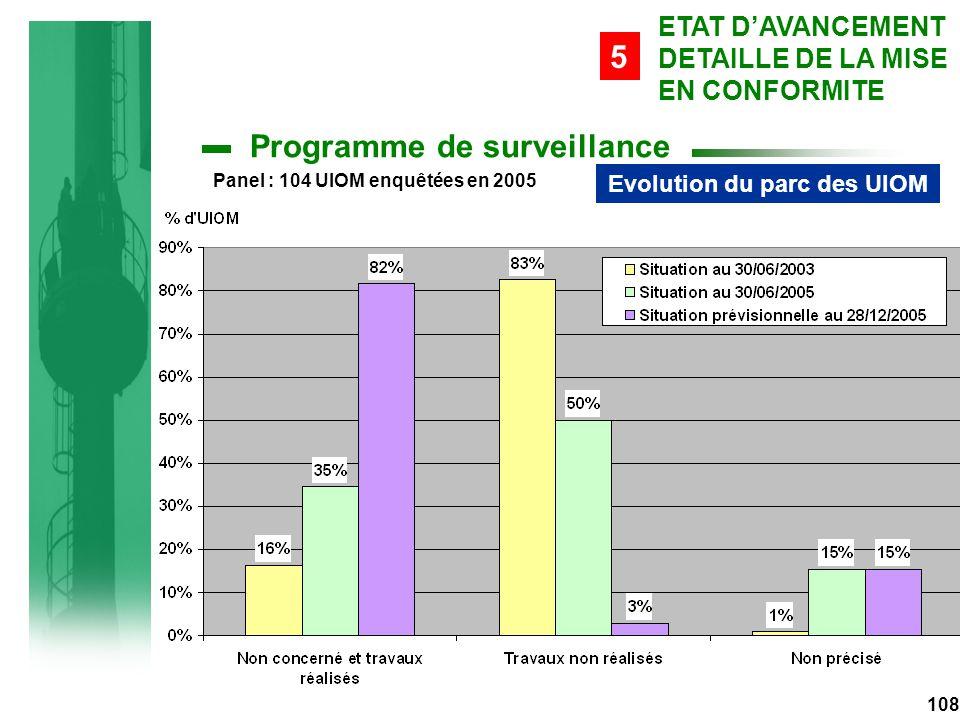 Evolution du parc des UIOM Panel : 104 UIOM enquêtées en 2005 108 ETAT D'AVANCEMENT DETAILLE DE LA MISE EN CONFORMITE 5 Programme de surveillance