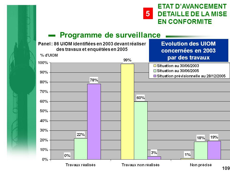 Evolution des UIOM concernées en 2003 par des travaux 109 ETAT D'AVANCEMENT DETAILLE DE LA MISE EN CONFORMITE 5 Programme de surveillance Panel : 86 UIOM identifiées en 2003 devant réaliser des travaux et enquêtées en 2005