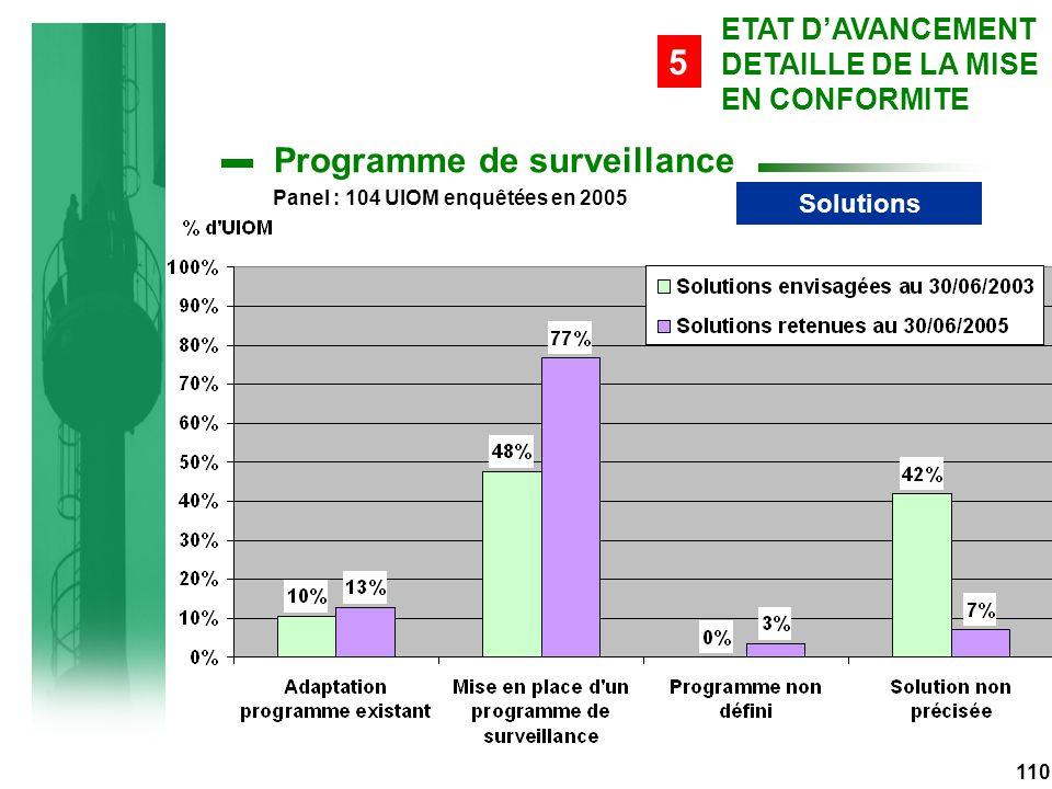 Solutions 110 ETAT D'AVANCEMENT DETAILLE DE LA MISE EN CONFORMITE 5 Programme de surveillance Panel : 104 UIOM enquêtées en 2005