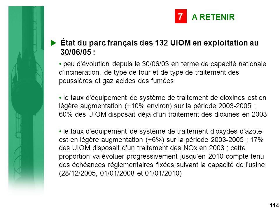114 A RETENIR 7 État du parc français des 132 UIOM en exploitation au 30/06/05 : peu d'évolution depuis le 30/06/03 en terme de capacité nationale d'incinération, de type de four et de type de traitement des poussières et gaz acides des fumées le taux d'équipement de système de traitement de dioxines est en légère augmentation (+10% environ) sur la période 2003-2005 ; 60% des UIOM disposait déjà d'un traitement des dioxines en 2003 le taux d'équipement de système de traitement d'oxydes d'azote est en légère augmentation (+6%) sur la période 2003-2005 ; 17% des UIOM disposait d'un traitement des NOx en 2003 ; cette proportion va évoluer progressivement jusqu'en 2010 compte tenu des échéances réglementaires fixées suivant la capacité de l'usine (28/12/2005, 01/01/2008 et 01/01/2010)