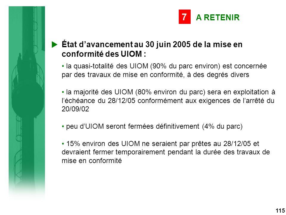 115 A RETENIR 7 État d'avancement au 30 juin 2005 de la mise en conformité des UIOM : la quasi-totalité des UIOM (90% du parc environ) est concernée par des travaux de mise en conformité, à des degrés divers la majorité des UIOM (80% environ du parc) sera en exploitation à l'échéance du 28/12/05 conformément aux exigences de l'arrêté du 20/09/02 peu d'UIOM seront fermées définitivement (4% du parc) 15% environ des UIOM ne seraient par prêtes au 28/12/05 et devraient fermer temporairement pendant la durée des travaux de mise en conformité