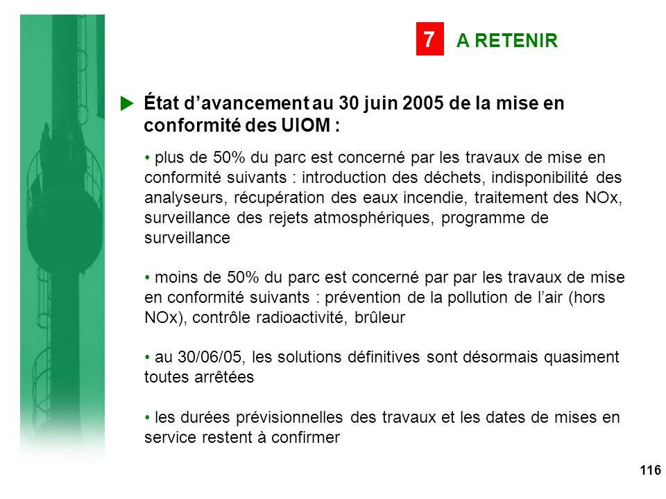116 A RETENIR 7 plus de 50% du parc est concerné par les travaux de mise en conformité suivants : introduction des déchets, indisponibilité des analyseurs, récupération des eaux incendie, traitement des NOx, surveillance des rejets atmosphériques, programme de surveillance moins de 50% du parc est concerné par par les travaux de mise en conformité suivants : prévention de la pollution de l'air (hors NOx), contrôle radioactivité, brûleur au 30/06/05, les solutions définitives sont désormais quasiment toutes arrêtées les durées prévisionnelles des travaux et les dates de mises en service restent à confirmer État d'avancement au 30 juin 2005 de la mise en conformité des UIOM :
