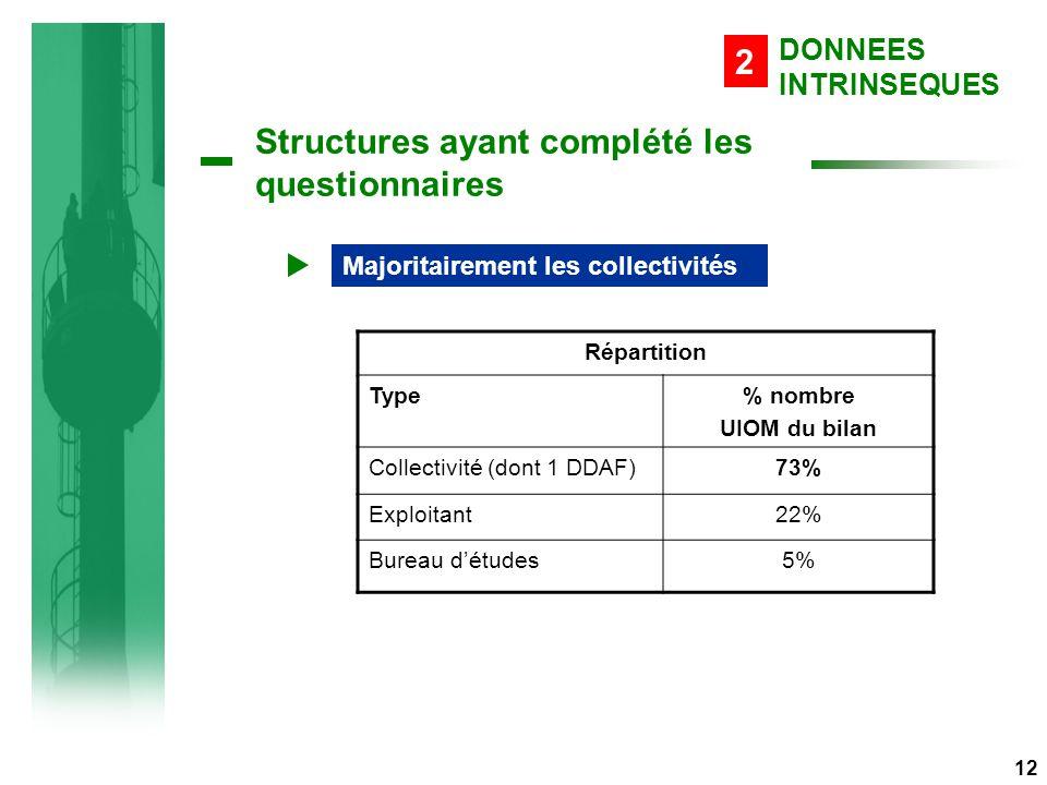 Structures ayant complété les questionnaires Répartition Type% nombre UIOM du bilan Collectivité (dont 1 DDAF)73% Exploitant22% Bureau d'études5% Majoritairement les collectivités DONNEES INTRINSEQUES 2 12