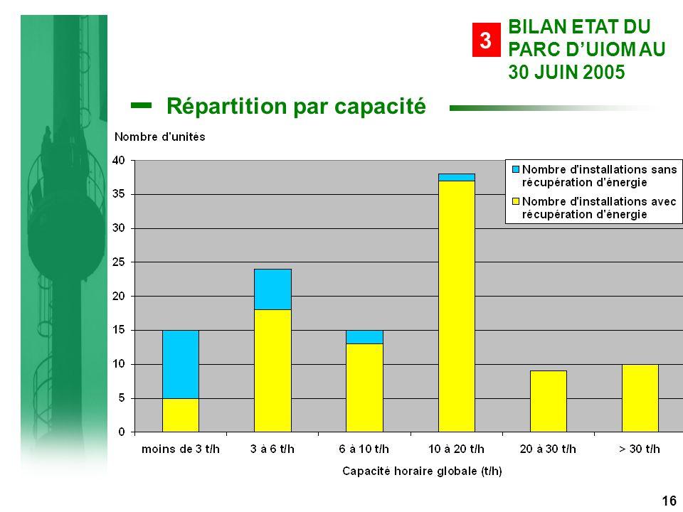 Répartition par capacité BILAN ETAT DU PARC D'UIOM AU 30 JUIN 2005 3 16