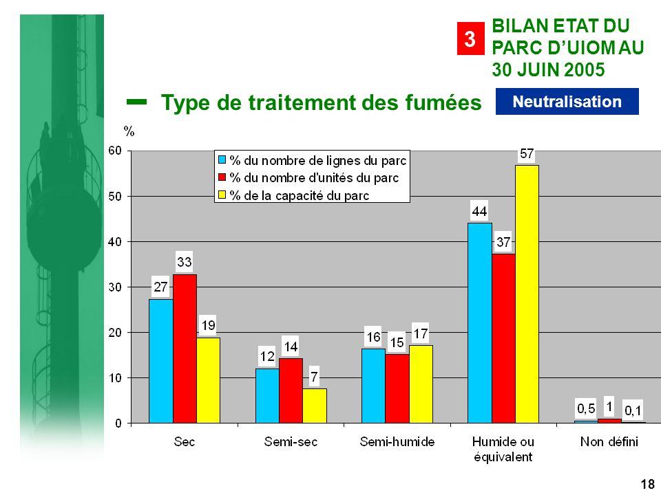Type de traitement des fumées Neutralisation BILAN ETAT DU PARC D'UIOM AU 30 JUIN 2005 3 18