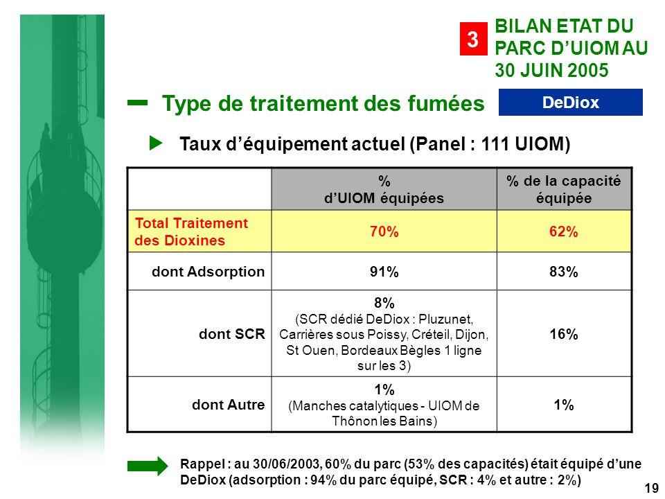 Type de traitement des fumées DeDiox Taux d'équipement actuel (Panel : 111 UIOM) % d'UIOM équipées % de la capacité équipée Total Traitement des Dioxines 70%62% dont Adsorption91%83% dont SCR 8% (SCR dédié DeDiox : Pluzunet, Carrières sous Poissy, Créteil, Dijon, St Ouen, Bordeaux Bègles 1 ligne sur les 3) 16% dont Autre 1% (Manches catalytiques - UIOM de Thônon les Bains) 1% BILAN ETAT DU PARC D'UIOM AU 30 JUIN 2005 3 Rappel : au 30/06/2003, 60% du parc (53% des capacités) était équipé d'une DeDiox (adsorption : 94% du parc équipé, SCR : 4% et autre : 2%) 19