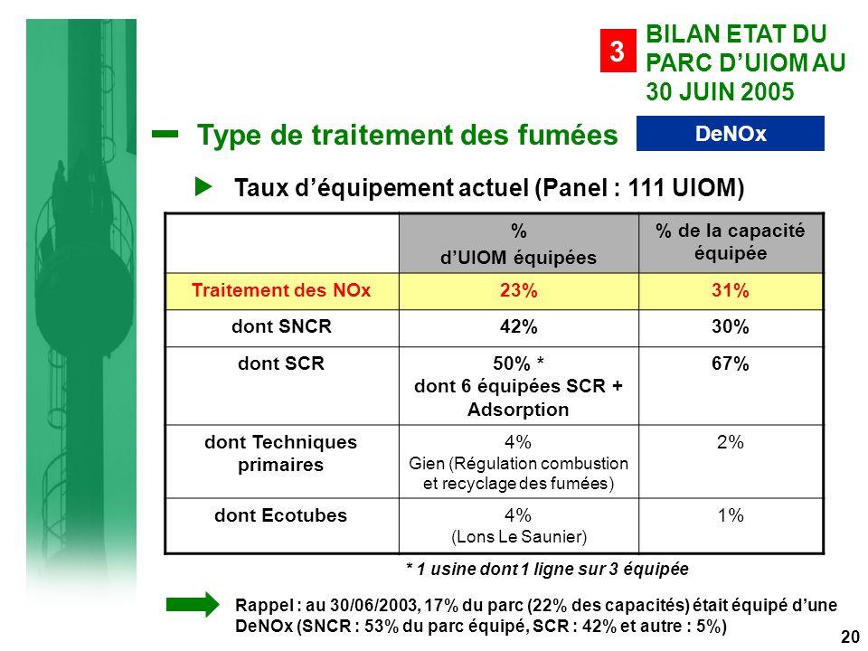 Type de traitement des fumées DeNOx % d'UIOM équipées % de la capacité équipée Traitement des NOx23%31% dont SNCR42%30% dont SCR50% * dont 6 équipées SCR + Adsorption 67% dont Techniques primaires 4% Gien (Régulation combustion et recyclage des fumées) 2% dont Ecotubes4% (Lons Le Saunier) 1% BILAN ETAT DU PARC D'UIOM AU 30 JUIN 2005 3 Taux d'équipement actuel (Panel : 111 UIOM) Rappel : au 30/06/2003, 17% du parc (22% des capacités) était équipé d'une DeNOx (SNCR : 53% du parc équipé, SCR : 42% et autre : 5%) 20 * 1 usine dont 1 ligne sur 3 équipée