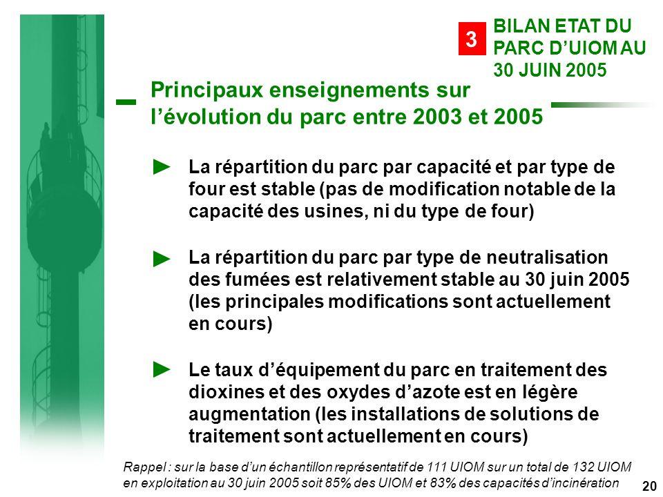 Principaux enseignements sur l'évolution du parc entre 2003 et 2005 BILAN ETAT DU PARC D'UIOM AU 30 JUIN 2005 3 20 La répartition du parc par capacité et par type de four est stable (pas de modification notable de la capacité des usines, ni du type de four) La répartition du parc par type de neutralisation des fumées est relativement stable au 30 juin 2005 (les principales modifications sont actuellement en cours) Le taux d'équipement du parc en traitement des dioxines et des oxydes d'azote est en légère augmentation (les installations de solutions de traitement sont actuellement en cours) Rappel : sur la base d'un échantillon représentatif de 111 UIOM sur un total de 132 UIOM en exploitation au 30 juin 2005 soit 85% des UIOM et 83% des capacités d'incinération