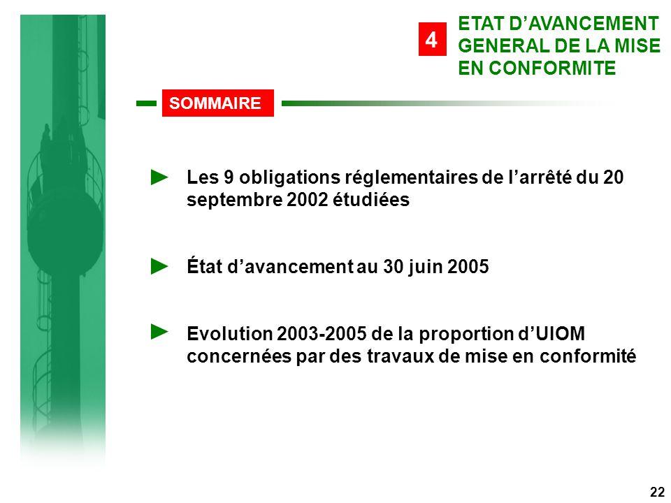 Les 9 obligations réglementaires de l'arrêté du 20 septembre 2002 étudiées État d'avancement au 30 juin 2005 Evolution 2003-2005 de la proportion d'UIOM concernées par des travaux de mise en conformité SOMMAIRE 22 ETAT D'AVANCEMENT GENERAL DE LA MISE EN CONFORMITE 4