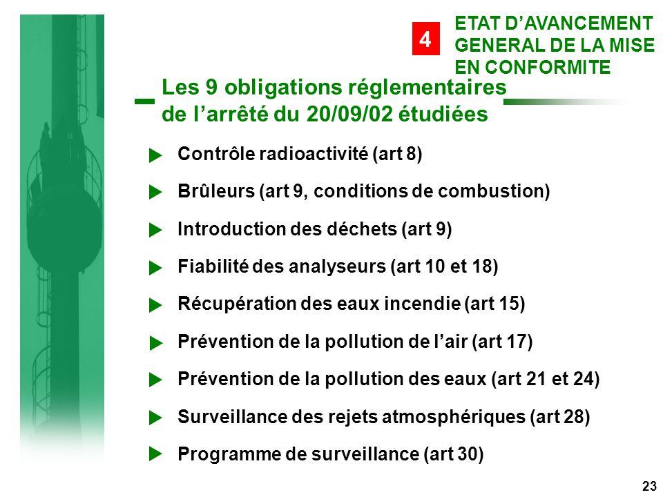 Les 9 obligations réglementaires de l'arrêté du 20/09/02 étudiées 23 Contrôle radioactivité (art 8) Brûleurs (art 9, conditions de combustion) Introduction des déchets (art 9) Fiabilité des analyseurs (art 10 et 18) Récupération des eaux incendie (art 15) Prévention de la pollution de l'air (art 17) Prévention de la pollution des eaux (art 21 et 24) Surveillance des rejets atmosphériques (art 28) Programme de surveillance (art 30) ETAT D'AVANCEMENT GENERAL DE LA MISE EN CONFORMITE 4