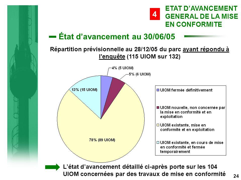 État d'avancement au 30/06/05 24 ETAT D'AVANCEMENT GENERAL DE LA MISE EN CONFORMITE 4 Répartition prévisionnelle au 28/12/05 du parc ayant répondu à l enquête (115 UIOM sur 132) L'état d'avancement détaillé ci-après porte sur les 104 UIOM concernées par des travaux de mise en conformité