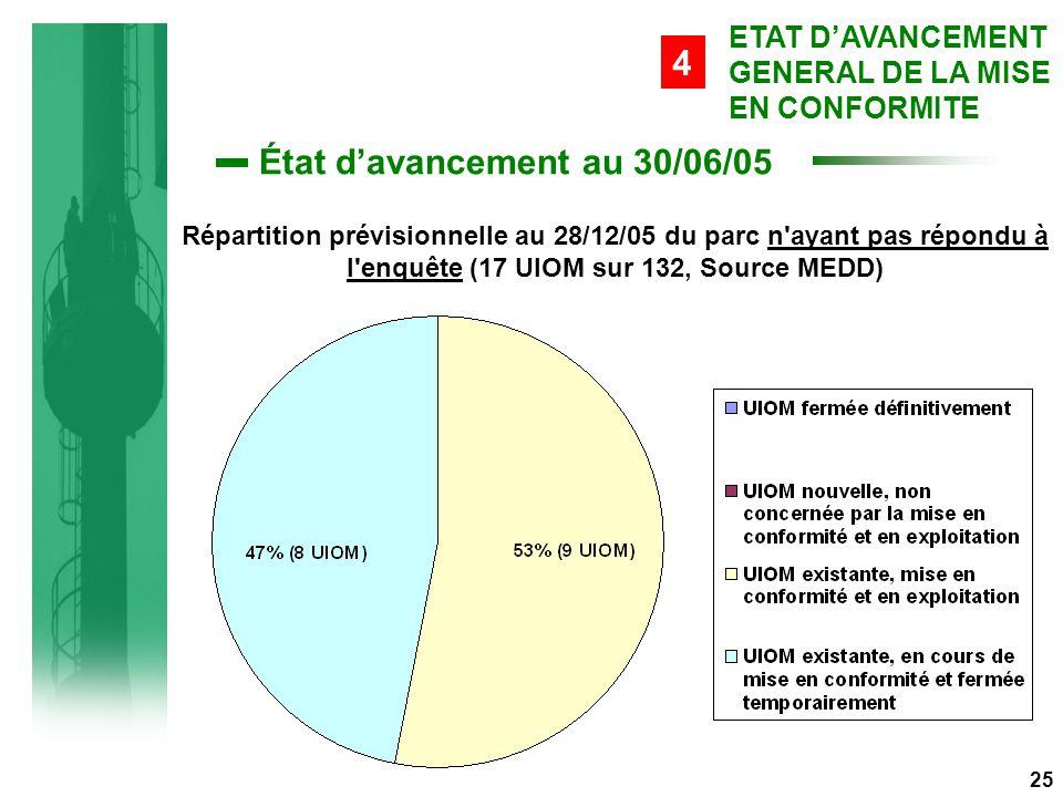 État d'avancement au 30/06/05 25 ETAT D'AVANCEMENT GENERAL DE LA MISE EN CONFORMITE 4 Répartition prévisionnelle au 28/12/05 du parc n ayant pas répondu à l enquête (17 UIOM sur 132, Source MEDD)