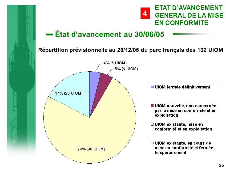 État d'avancement au 30/06/05 26 ETAT D'AVANCEMENT GENERAL DE LA MISE EN CONFORMITE 4 Répartition prévisionnelle au 28/12/05 du parc français des 132 UIOM