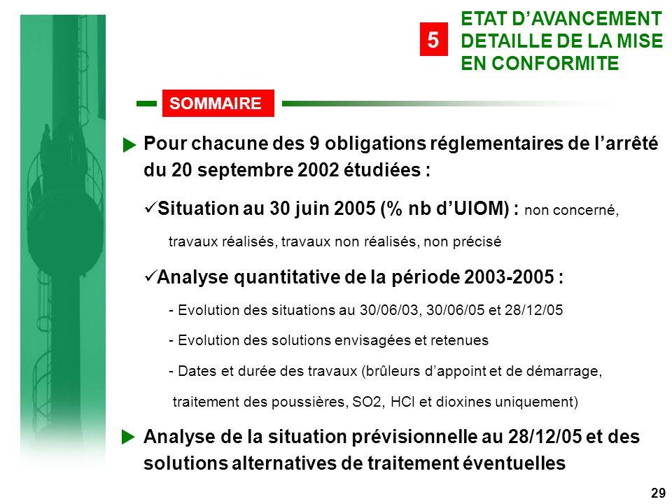 ETAT D'AVANCEMENT DETAILLE DE LA MISE EN CONFORMITE SOMMAIRE 5 29 Pour chacune des 9 obligations réglementaires de l'arrêté du 20 septembre 2002 étudiées : Situation au 30 juin 2005 (% nb d'UIOM) : non concerné, travaux réalisés, travaux non réalisés, non précisé Analyse quantitative de la période 2003-2005 : - Evolution des situations au 30/06/03, 30/06/05 et 28/12/05 - Evolution des solutions envisagées et retenues - Dates et durée des travaux (brûleurs d'appoint et de démarrage, traitement des poussières, SO2, HCl et dioxines uniquement) Analyse de la situation prévisionnelle au 28/12/05 et des solutions alternatives de traitement éventuelles