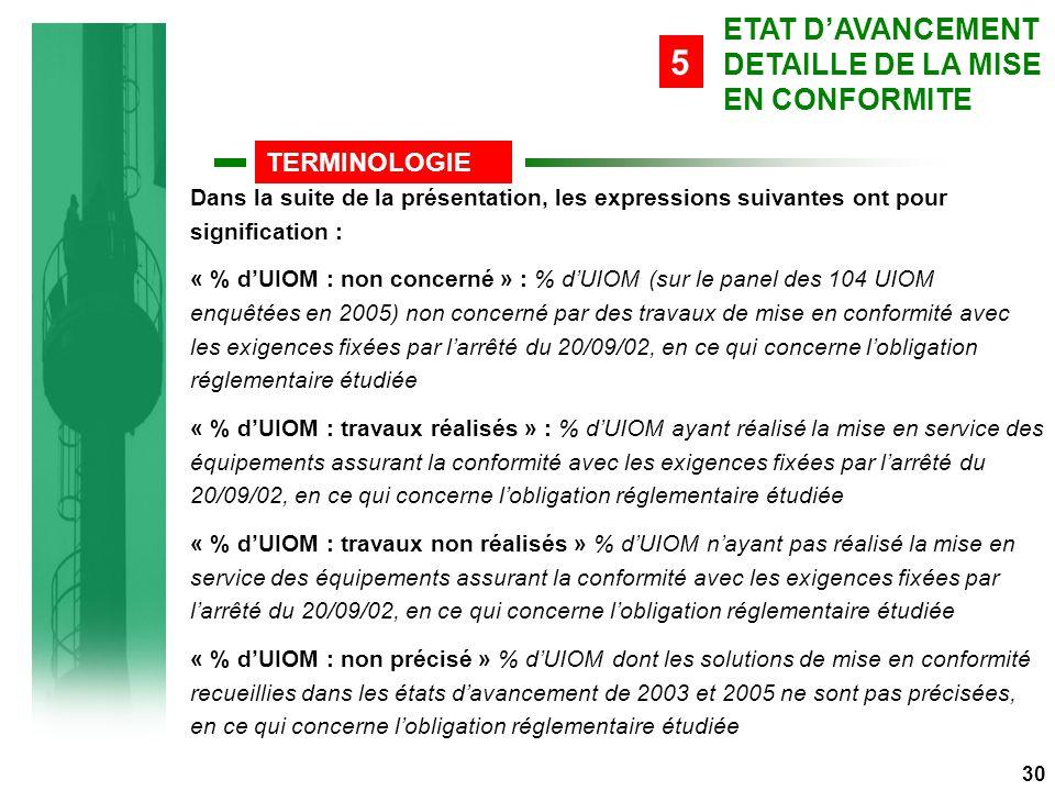 ETAT D'AVANCEMENT DETAILLE DE LA MISE EN CONFORMITE TERMINOLOGIE 5 30 Dans la suite de la présentation, les expressions suivantes ont pour signification : « % d'UIOM : non concerné » : % d'UIOM (sur le panel des 104 UIOM enquêtées en 2005) non concerné par des travaux de mise en conformité avec les exigences fixées par l'arrêté du 20/09/02, en ce qui concerne l'obligation réglementaire étudiée « % d'UIOM : travaux réalisés » : % d'UIOM ayant réalisé la mise en service des équipements assurant la conformité avec les exigences fixées par l'arrêté du 20/09/02, en ce qui concerne l'obligation réglementaire étudiée « % d'UIOM : travaux non réalisés » % d'UIOM n'ayant pas réalisé la mise en service des équipements assurant la conformité avec les exigences fixées par l'arrêté du 20/09/02, en ce qui concerne l'obligation réglementaire étudiée « % d'UIOM : non précisé » % d'UIOM dont les solutions de mise en conformité recueillies dans les états d'avancement de 2003 et 2005 ne sont pas précisées, en ce qui concerne l'obligation réglementaire étudiée