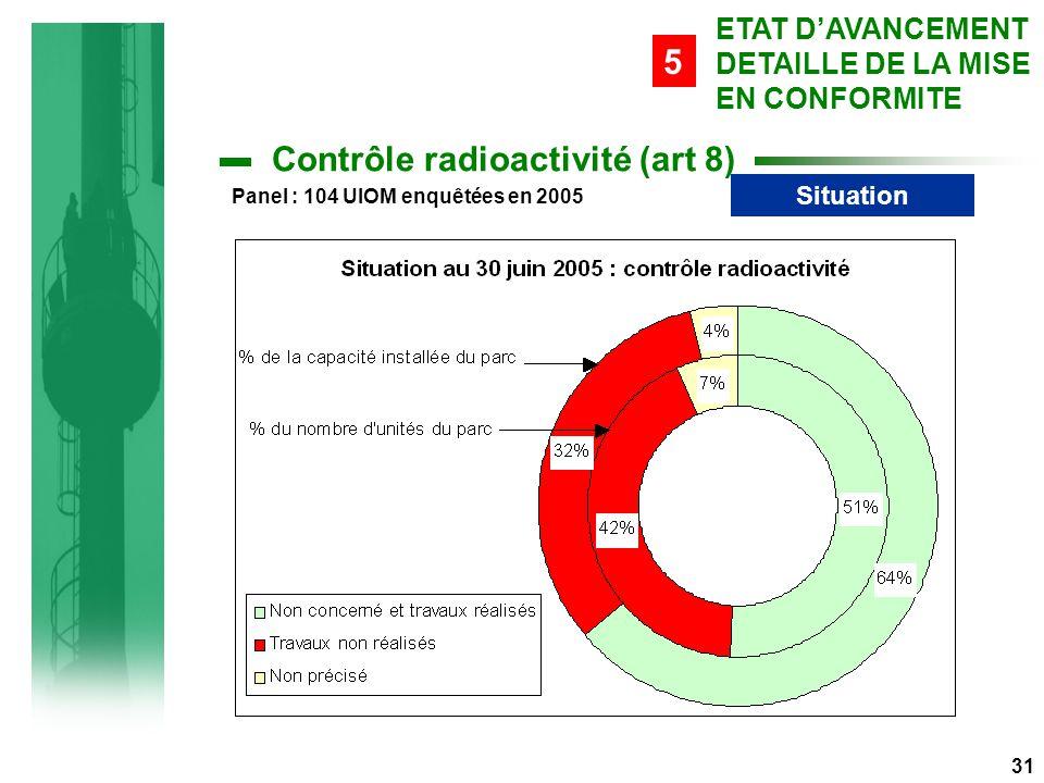 Contrôle radioactivité (art 8) Situation 31 ETAT D'AVANCEMENT DETAILLE DE LA MISE EN CONFORMITE 5 Panel : 104 UIOM enquêtées en 2005
