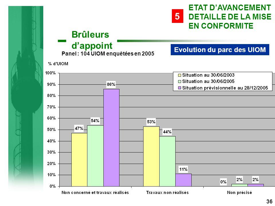 Evolution du parc des UIOM Panel : 104 UIOM enquêtées en 2005 36 Brûleurs d'appoint ETAT D'AVANCEMENT DETAILLE DE LA MISE EN CONFORMITE 5