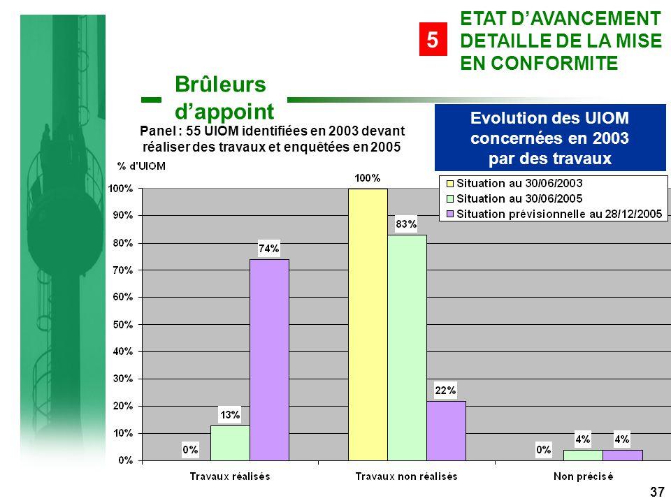Evolution des UIOM concernées en 2003 par des travaux Panel : 55 UIOM identifiées en 2003 devant réaliser des travaux et enquêtées en 2005 37 Brûleurs d'appoint ETAT D'AVANCEMENT DETAILLE DE LA MISE EN CONFORMITE 5