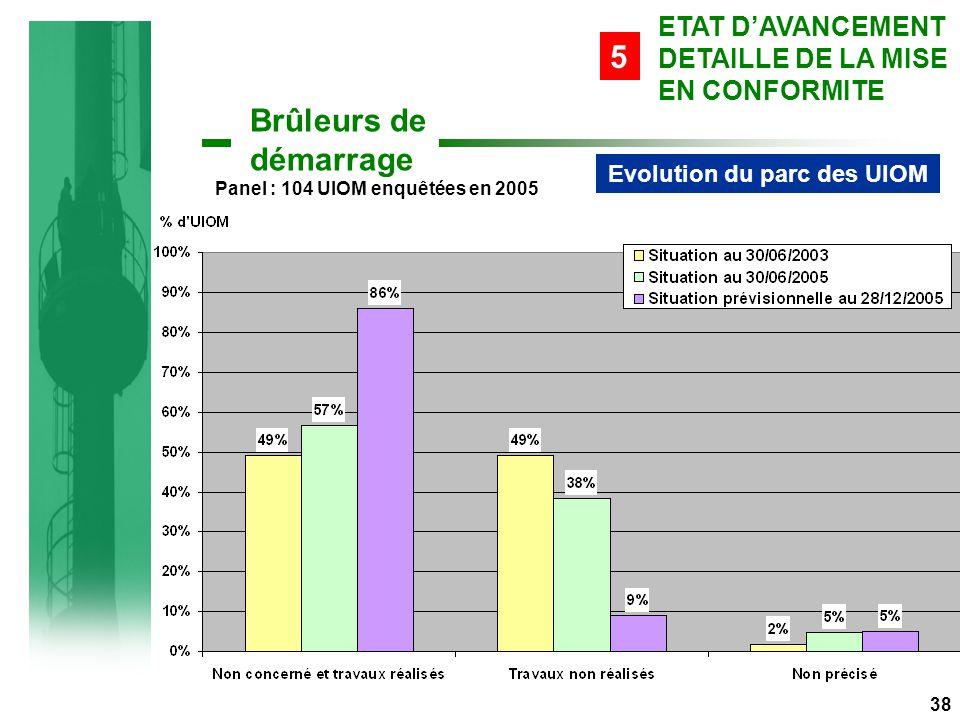 Evolution du parc des UIOM Panel : 104 UIOM enquêtées en 2005 38 Brûleurs de démarrage ETAT D'AVANCEMENT DETAILLE DE LA MISE EN CONFORMITE 5