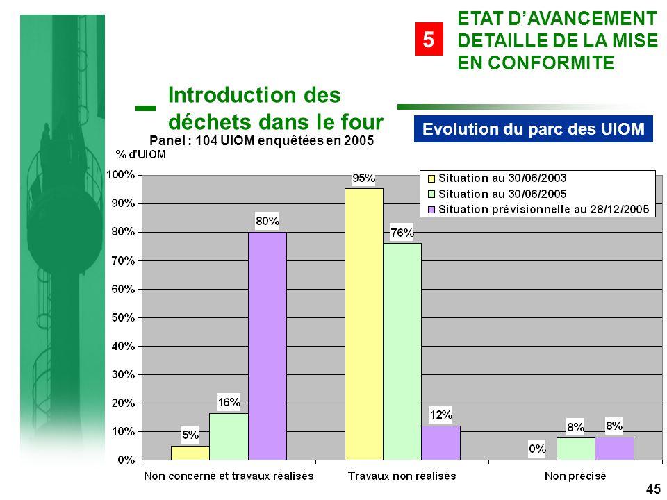 Evolution du parc des UIOM Panel : 104 UIOM enquêtées en 2005 Introduction des déchets dans le four 45 ETAT D'AVANCEMENT DETAILLE DE LA MISE EN CONFORMITE 5