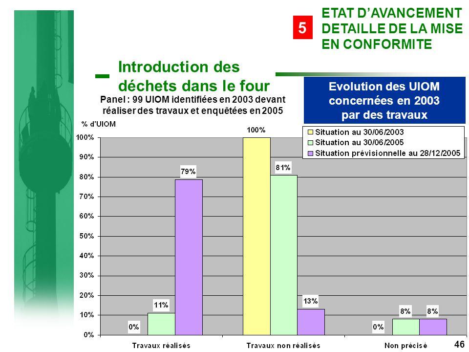 Evolution des UIOM concernées en 2003 par des travaux Panel : 99 UIOM identifiées en 2003 devant réaliser des travaux et enquêtées en 2005 Introduction des déchets dans le four 46 ETAT D'AVANCEMENT DETAILLE DE LA MISE EN CONFORMITE 5