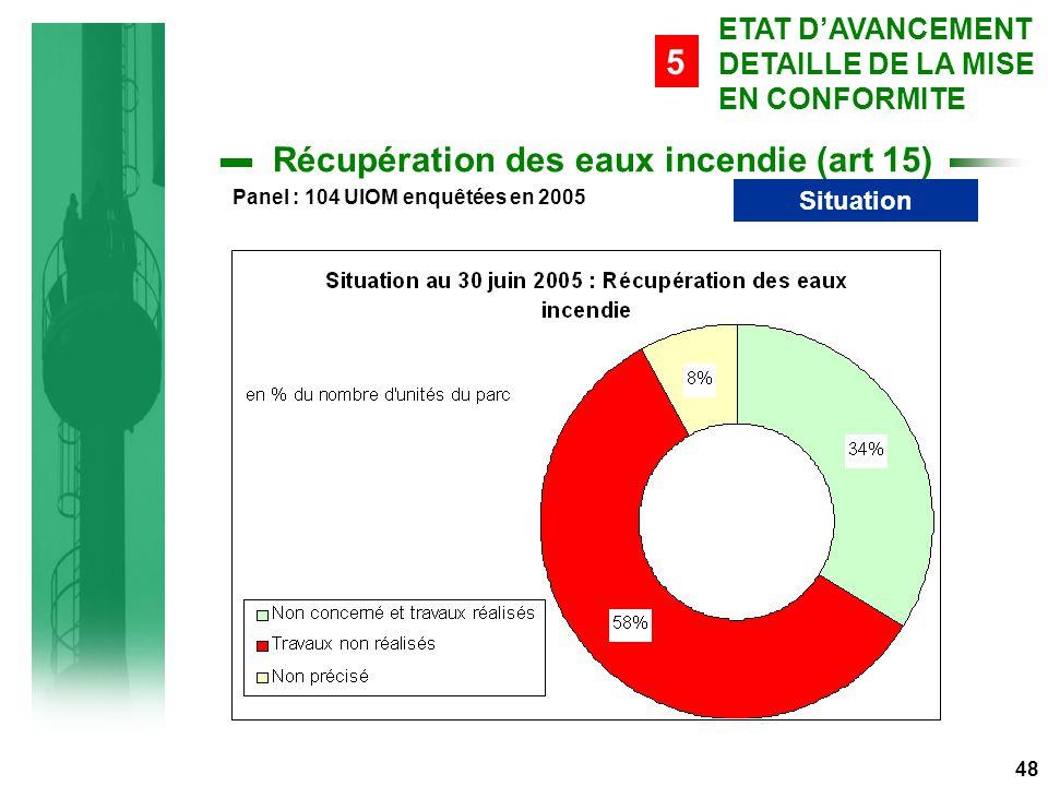 Situation Récupération des eaux incendie (art 15) 48 ETAT D'AVANCEMENT DETAILLE DE LA MISE EN CONFORMITE 5 Panel : 104 UIOM enquêtées en 2005