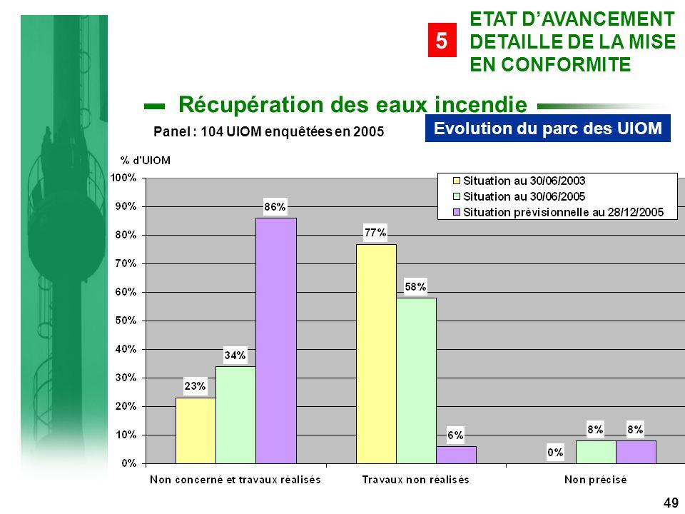 Evolution du parc des UIOM Panel : 104 UIOM enquêtées en 2005 49 Récupération des eaux incendie ETAT D'AVANCEMENT DETAILLE DE LA MISE EN CONFORMITE 5