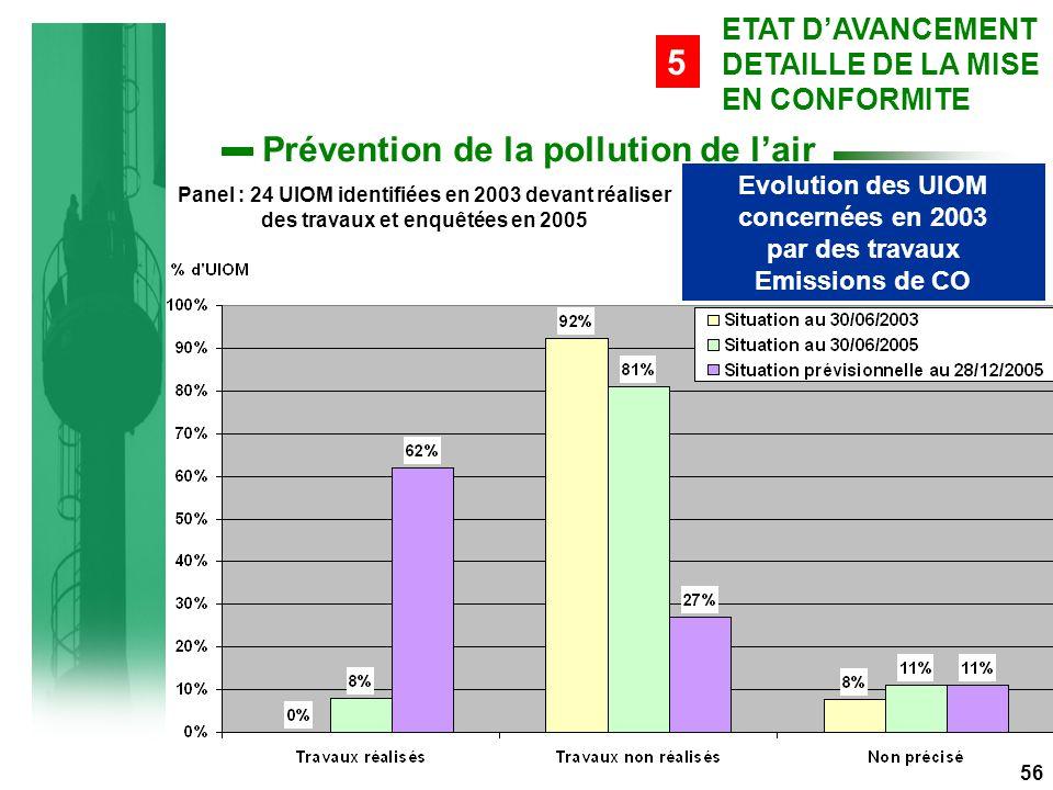 Evolution des UIOM concernées en 2003 par des travaux Emissions de CO Panel : 24 UIOM identifiées en 2003 devant réaliser des travaux et enquêtées en 2005 56 ETAT D'AVANCEMENT DETAILLE DE LA MISE EN CONFORMITE 5 Prévention de la pollution de l'air