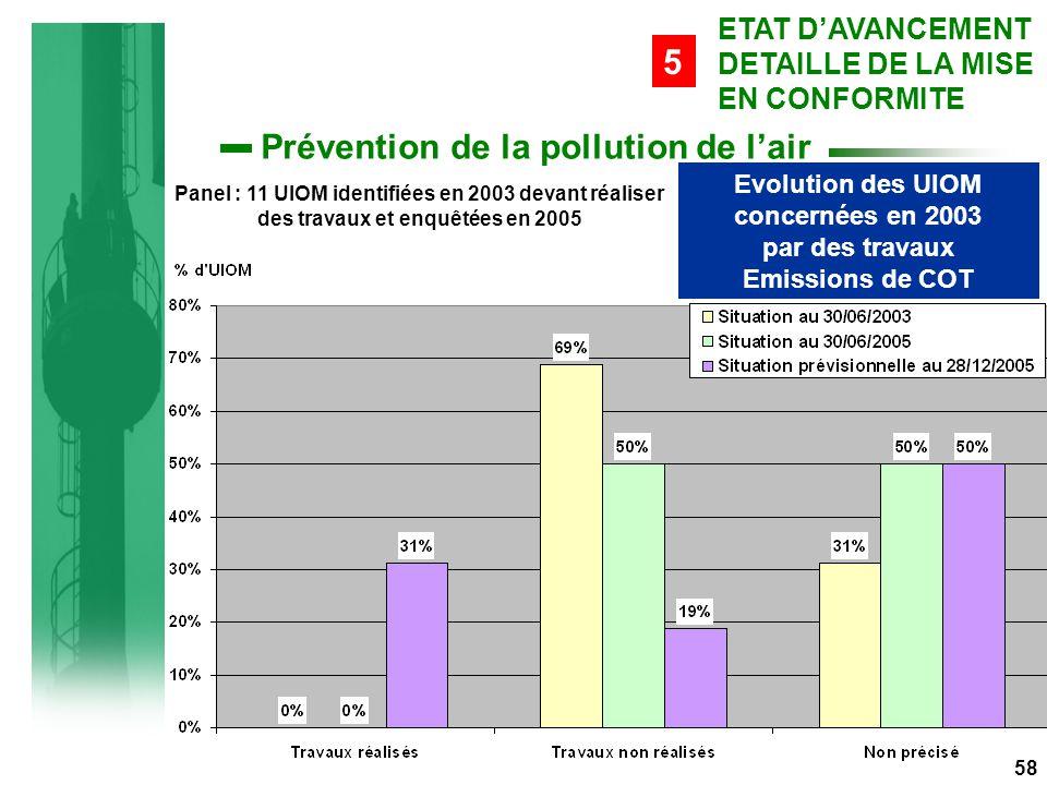 Evolution des UIOM concernées en 2003 par des travaux Emissions de COT Panel : 11 UIOM identifiées en 2003 devant réaliser des travaux et enquêtées en 2005 58 ETAT D'AVANCEMENT DETAILLE DE LA MISE EN CONFORMITE 5 Prévention de la pollution de l'air